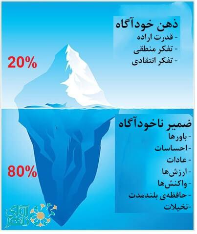 ذهن نا خود اگاه 80 % روان مارا تشکیل میدهد .