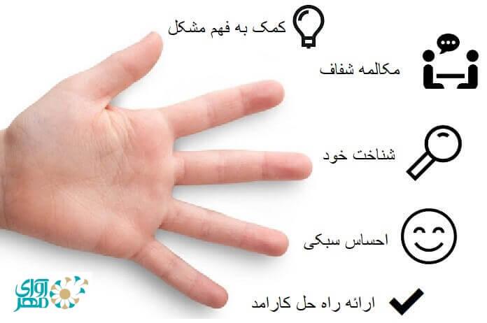 5 مزیت مهم یک مرکز مشاوره خوب در شرق تهران
