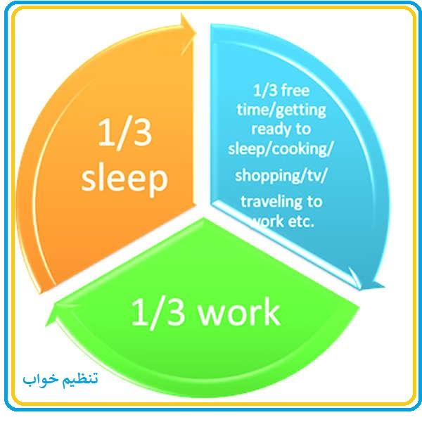 1/3 از زندگی ما صرف خوابیدن میشود